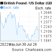 British Pound to US Dollar (GBP/USD) 3 months forex chart, featured image