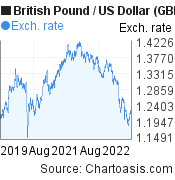 British Pound to US Dollar (GBP/USD) 3 years forex chart, featured image