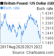 British Pound to US Dollar (GBP/USD) 5 years forex chart, featured image