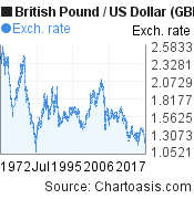 British Pound to US Dollar (GBP/USD) 50 years forex chart, featured image