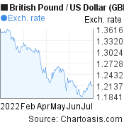 British Pound to US Dollar (GBP/USD) 6 months forex chart, featured image