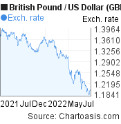 British Pound to US Dollar (GBP/USD)  forex chart, featured image