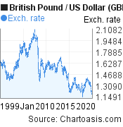 Historical British Pound-US Dollar chart. GBP/USD graph, featured image