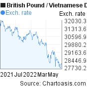 British Pound to Vietnamese Dong (GBP/VND) 1 year forex chart, featured image