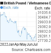 British Pound to Vietnamese Dong (GBP/VND) 6 months forex chart, featured image