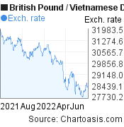 British Pound to Vietnamese Dong (GBP/VND) forex chart, featured image