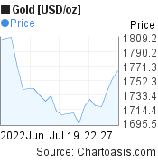 Gold [USD/oz] (XAUUSD) 1 month price chart, featured image