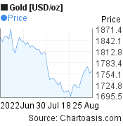 Gold [USD/oz] (XAUUSD) 2 months price chart, featured image