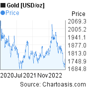 Gold [USD/oz] (XAUUSD) 2 years price chart, featured image
