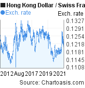 Hong Kong Dollar to Swiss Franc (HKD/CHF) 10 years forex chart, featured image