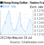Hong Kong Dollar to Swiss Franc (HKD/CHF) 3 months forex chart, featured image