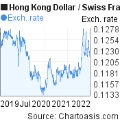 Hong Kong Dollar to Swiss Franc (HKD/CHF) 3 years forex chart, featured image