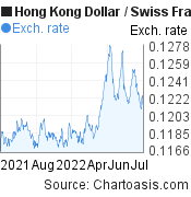 Hong Kong Dollar to Swiss Franc (HKD/CHF) forex chart, featured image