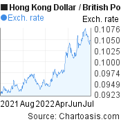 Hong Kong Dollar to British Pound (HKD/GBP) forex chart, featured image