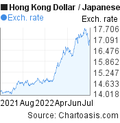 Hong Kong Dollar to Japanese Yen (HKD/JPY) 1 year forex chart, featured image