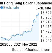 Hong Kong Dollar to Japanese Yen (HKD/JPY) 2 years forex chart, featured image