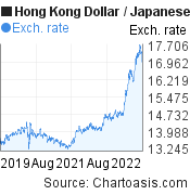 Hong Kong Dollar to Japanese Yen (HKD/JPY) 3 years forex chart, featured image