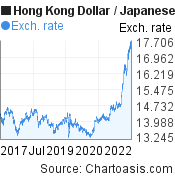 Hong Kong Dollar to Japanese Yen (HKD/JPY) 5 years forex chart, featured image