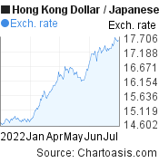 Hong Kong Dollar to Japanese Yen (HKD/JPY) 6 months forex chart, featured image