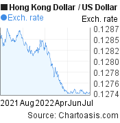 Hong Kong Dollar to US Dollar (HKD/USD) 1 year forex chart, featured image