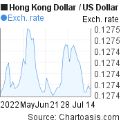 Hong Kong Dollar to US Dollar (HKD/USD) 2 months forex chart, featured image