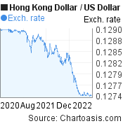 Hong Kong Dollar to US Dollar (HKD/USD) 2 years forex chart, featured image