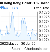 Hong Kong Dollar to US Dollar (HKD/USD) 3 months forex chart, featured image