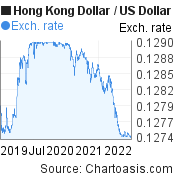 Hong Kong Dollar to US Dollar (HKD/USD) 3 years forex chart, featured image