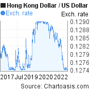 Hong Kong Dollar to US Dollar (HKD/USD) 5 years forex chart, featured image