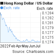 Hong Kong Dollar to US Dollar (HKD/USD) 6 months forex chart, featured image