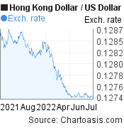 Hong Kong Dollar to US Dollar (HKD/USD) forex chart, featured image