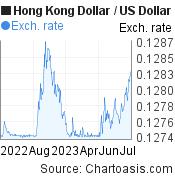 Hong Kong Dollar to US Dollar (HKD/USD)  forex chart, featured image