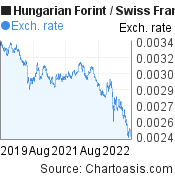 Hungarian Forint to Swiss Franc (HUF/CHF) 3 years forex chart, featured image