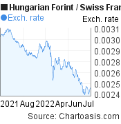 Hungarian Forint to Swiss Franc (HUF/CHF) forex chart, featured image