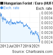 Hungarian Forint to Euro (HUF/EUR) 10 years forex chart, featured image