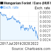 Hungarian Forint to Euro (HUF/EUR) 5 years forex chart, featured image