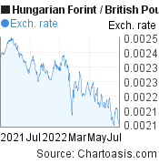 Hungarian Forint to British Pound (HUF/GBP) 1 year forex chart, featured image