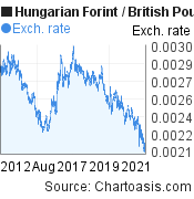 Hungarian Forint to British Pound (HUF/GBP) 10 years forex chart, featured image