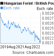 Hungarian Forint to British Pound (HUF/GBP) 3 years forex chart, featured image