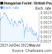 Hungarian Forint to British Pound (HUF/GBP) forex chart, featured image