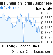 Hungarian Forint to Japanese Yen (HUF/JPY) forex chart, featured image