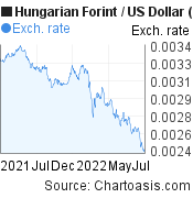 Hungarian Forint to US Dollar (HUF/USD) 1 year forex chart, featured image