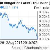 Hungarian Forint to US Dollar (HUF/USD) 10 years forex chart, featured image