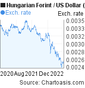 Hungarian Forint to US Dollar (HUF/USD) 2 years forex chart, featured image