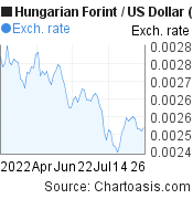 Hungarian Forint to US Dollar (HUF/USD) 3 months forex chart, featured image