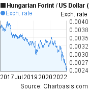 Hungarian Forint to US Dollar (HUF/USD) 5 years forex chart, featured image