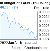 Hungarian Forint to US Dollar (HUF/USD) 6 months forex chart, featured image