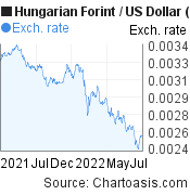 Hungarian Forint to US Dollar (HUF/USD)  forex chart, featured image