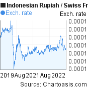 Indonesian Rupiah to Swiss Franc (IDR/CHF) 3 years forex chart, featured image