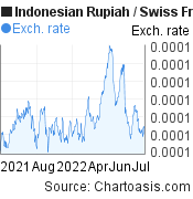 Indonesian Rupiah to Swiss Franc (IDR/CHF)  forex chart, featured image